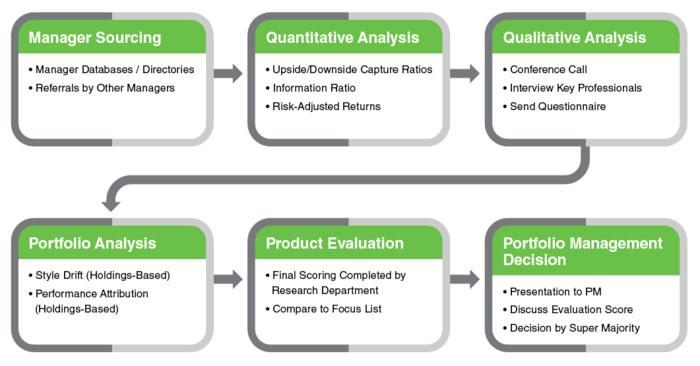 psofx-investment-process